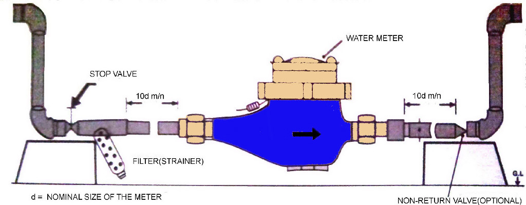 Centrifugal Pump furthermore Water Meter Installation besides Car Air Conditioning System Diagram in addition Basic House Plumbing Diagrams further Hydronic Radiant Floor Heating Boiler System. on residential gas system diagram